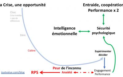 Déconfinement, engagement et performance